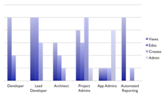Atlassian Performance Tuning Tips: #1 Understand your users