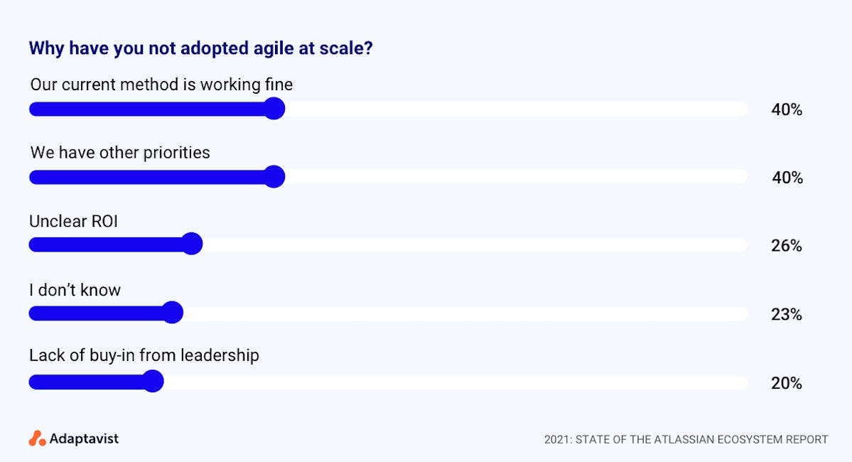 State of the Atlassian Ecosystem report: chart showing barriers to agile at scale
