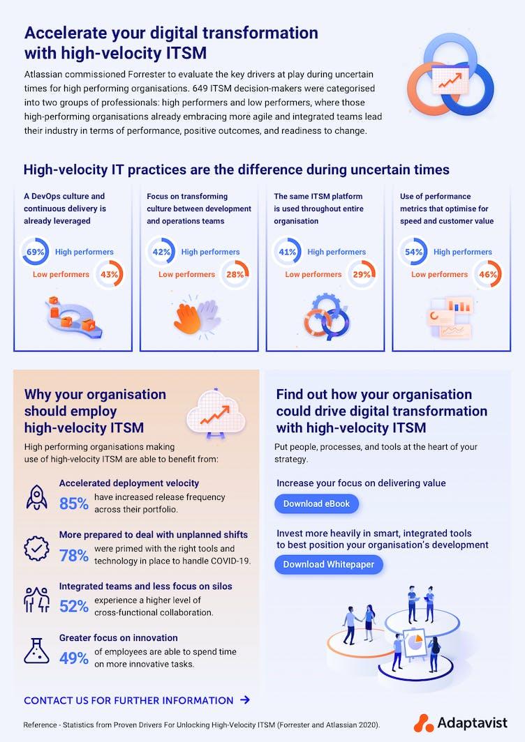 High-Velocity ITSM