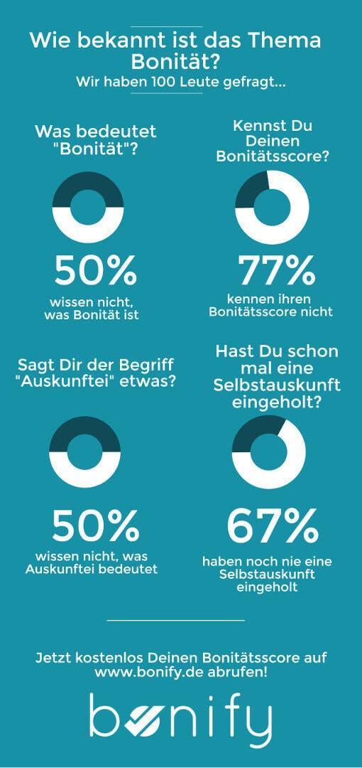 Wie bekannt ist Bonität in Deutschland