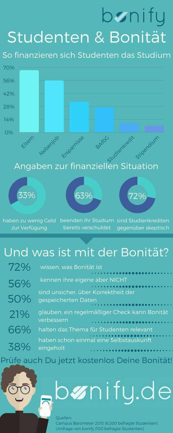 Studenten und Bonität  Infografik