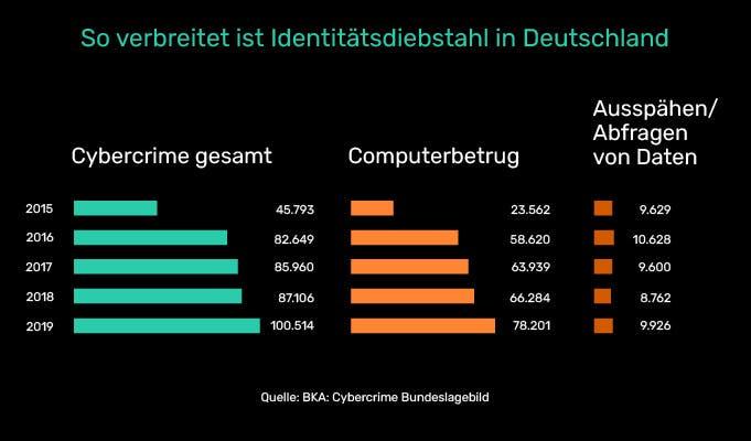 Anszahl Delikte Cybercrime, Computerbetrug und Ausspähen, Abfragen von Daten zwischen 2015 und 2019