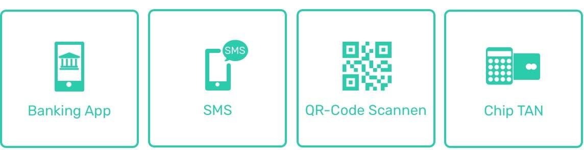 Anmeldung und Identifizierung mit den Onlinebanking-Daten