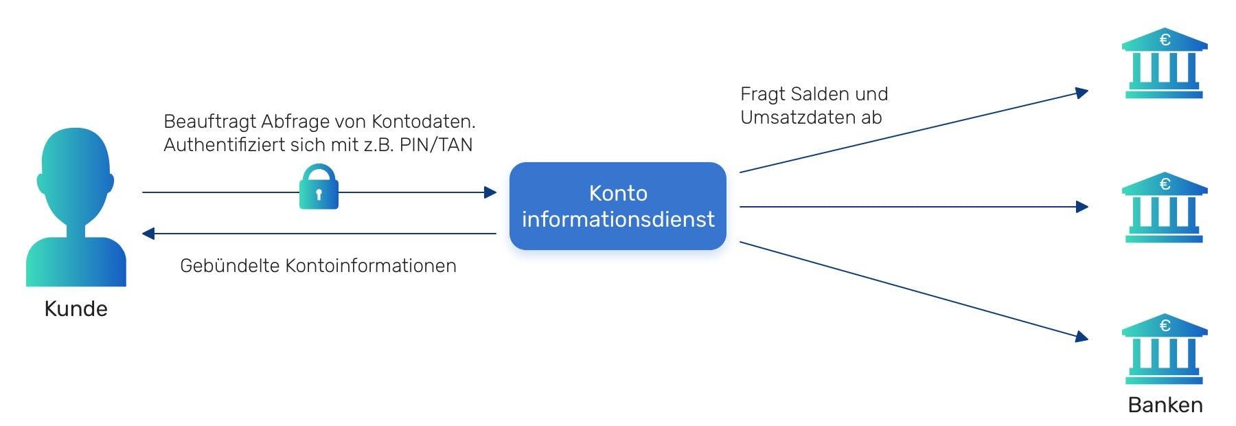 Funktionsweise eines Kontoinformationsdienstes (KID)