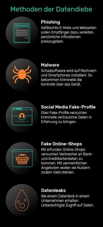 Methoden und Tricks der Datendiebe: Phishing, Malware, Social Media Fake-Profile, Fake Online-Shops, Datenleaks