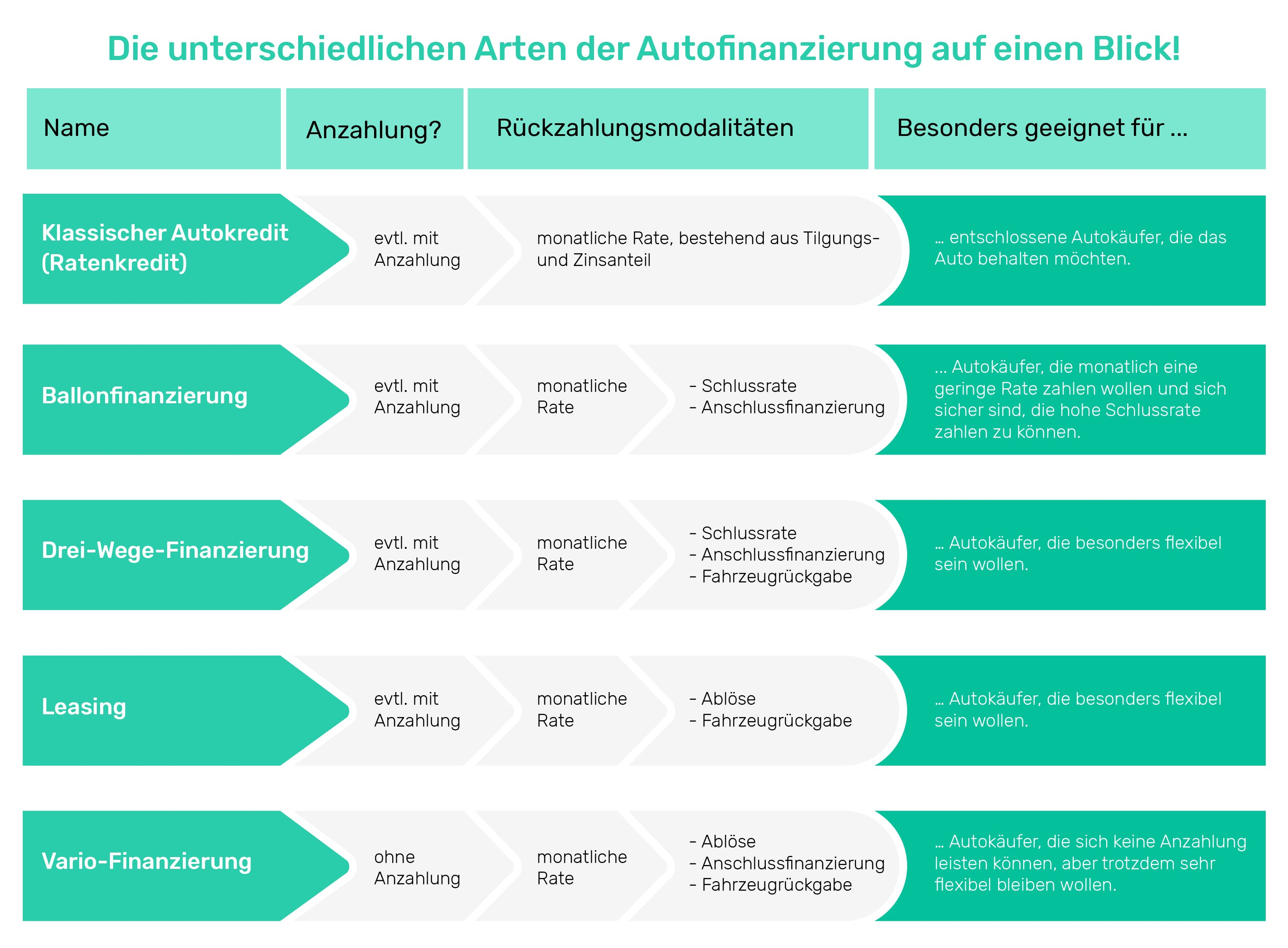 Grafik: Unterschiedliche Arten der Finanzierung im Überblick