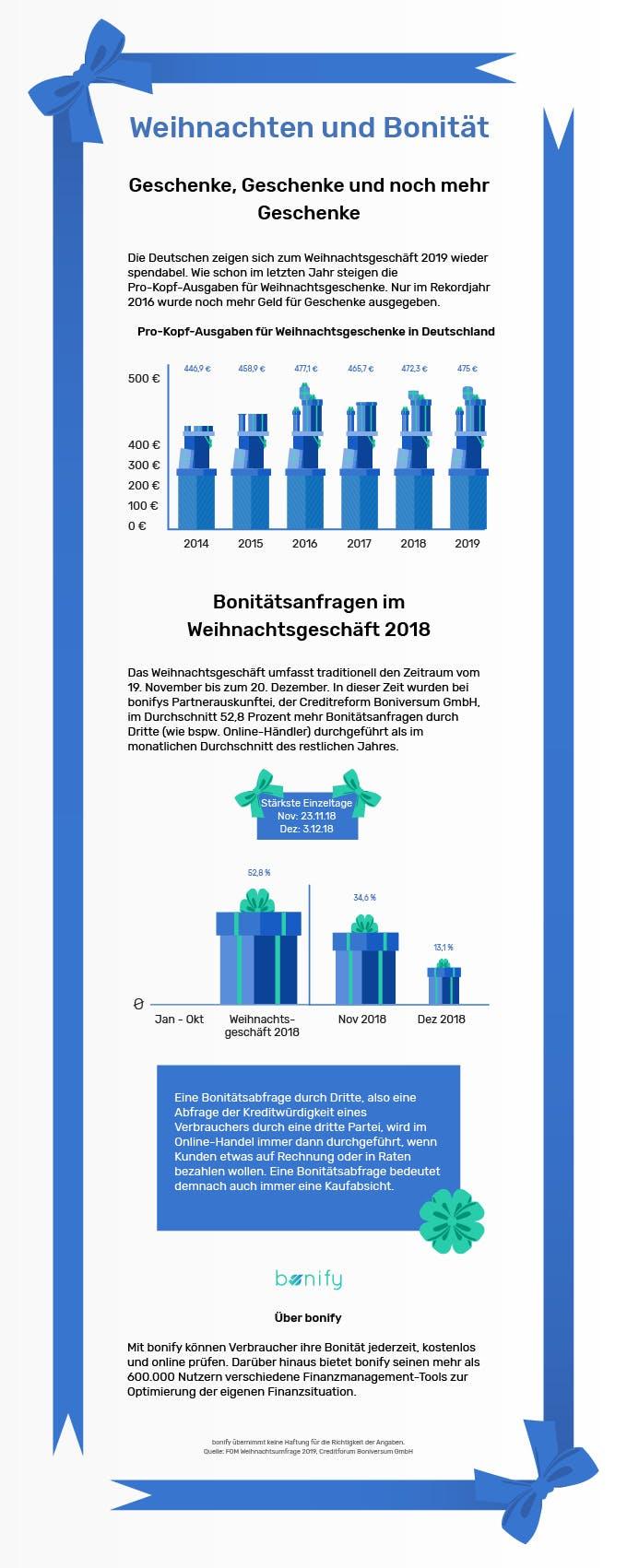 Infografik: Weihnachten und Bonität