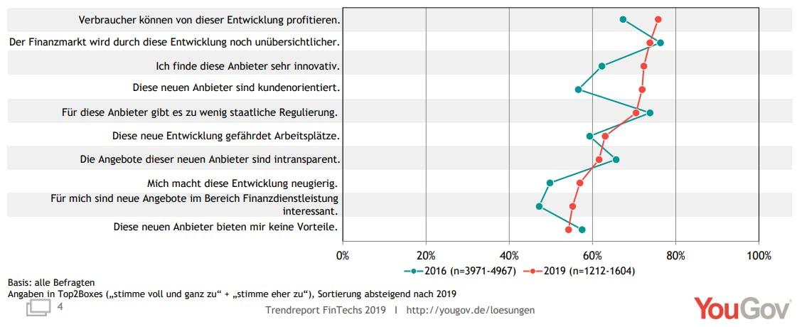 FinTechs kundenorientierter und profitabler