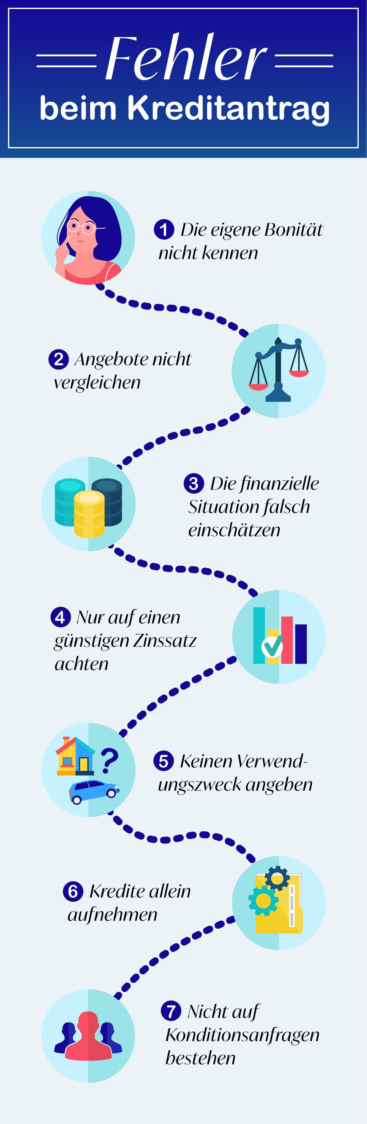 Typische Fehler beim Kreditantrag (Infografik)