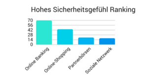 Datensicherheit im Internet