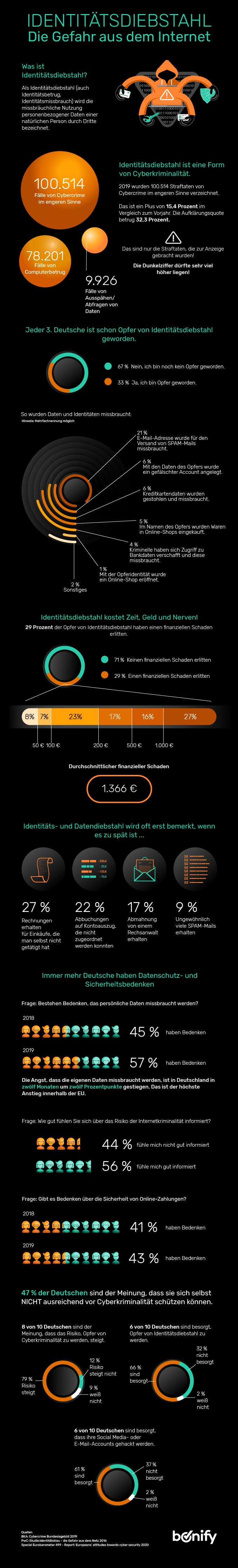 bonify IdentProtect Infografik 1 - Identitätsdiebstahl: Die Gefahr aus dem Netz