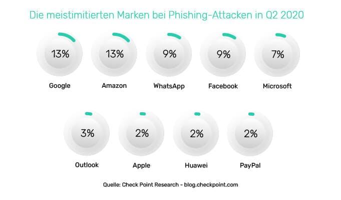 Die meistimitierten Marken bei Phishing-Attacken in Q2 2020