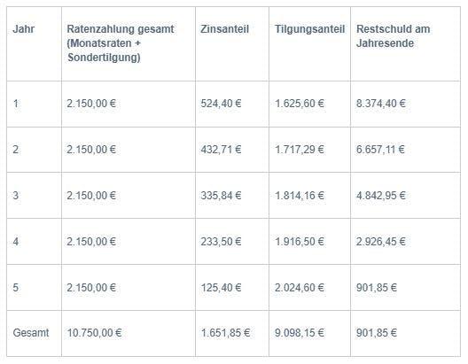 Sondertilgung tabelle
