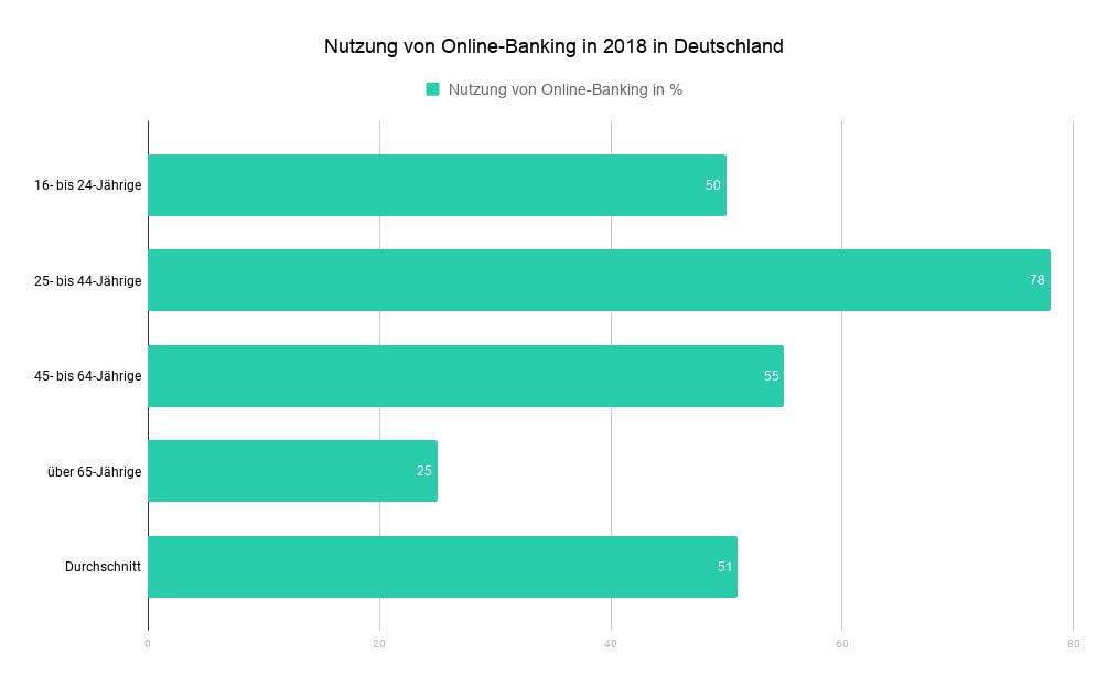 Beliebtheit von Online-Banking