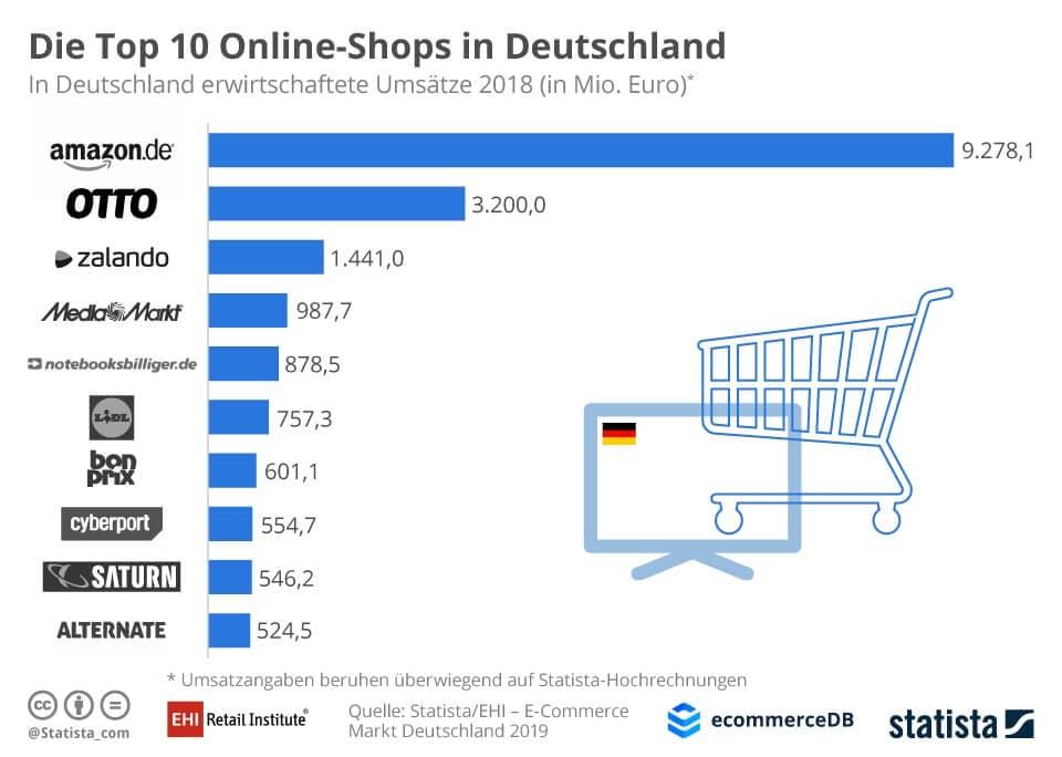 Die Top 10 Online-Shops in Deutschland nach Umsatz