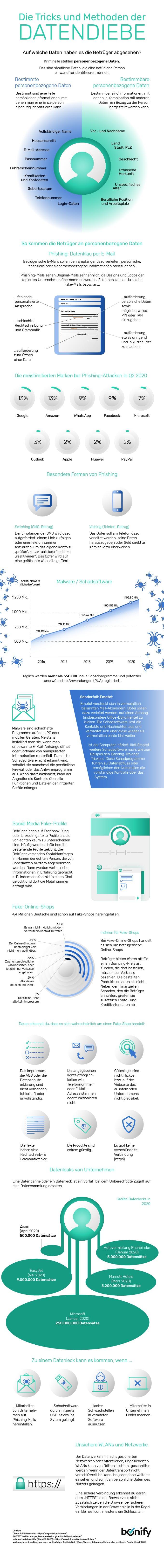bonify IdentProtect Infografik 3 - Die Tricks und Methoden der Datendiebe / Identitätsdiebstahl