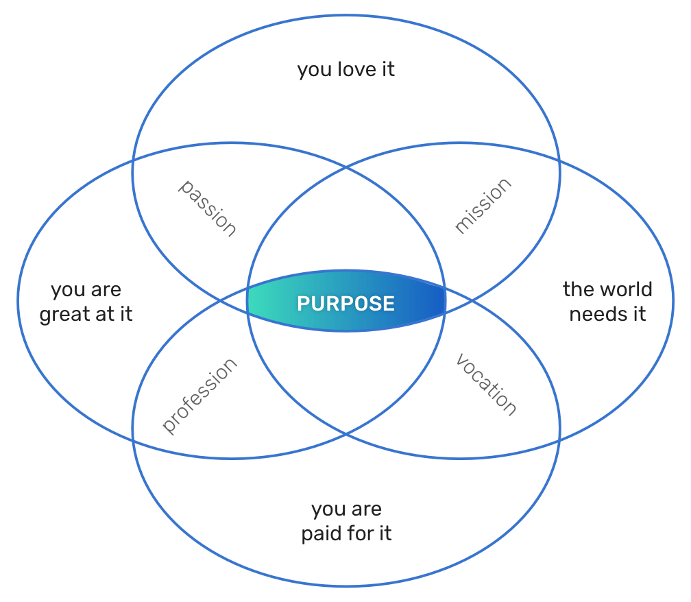 bonify purpose