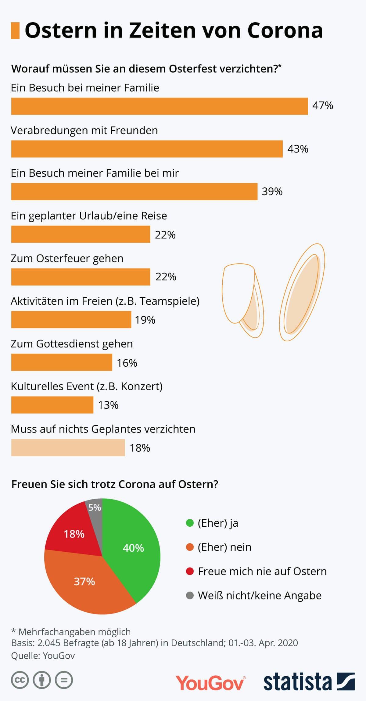 Infografik: Ostern in Zeiten von Corona