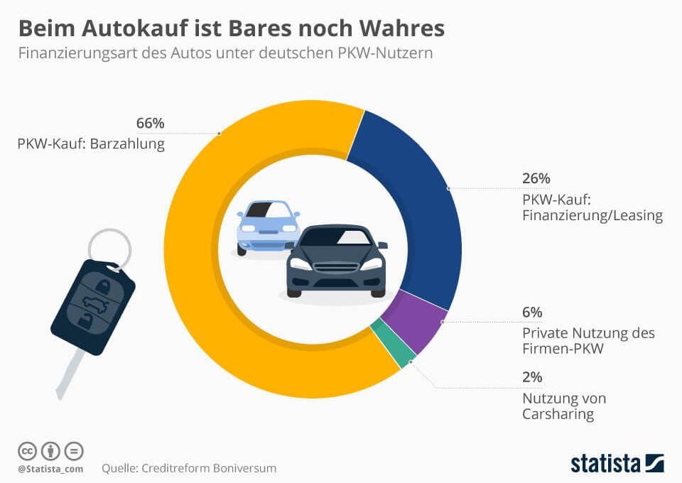 Wie deutsche Autos finanzieren