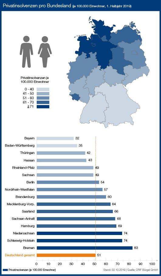 Privatinsolvenz nach Bundesland