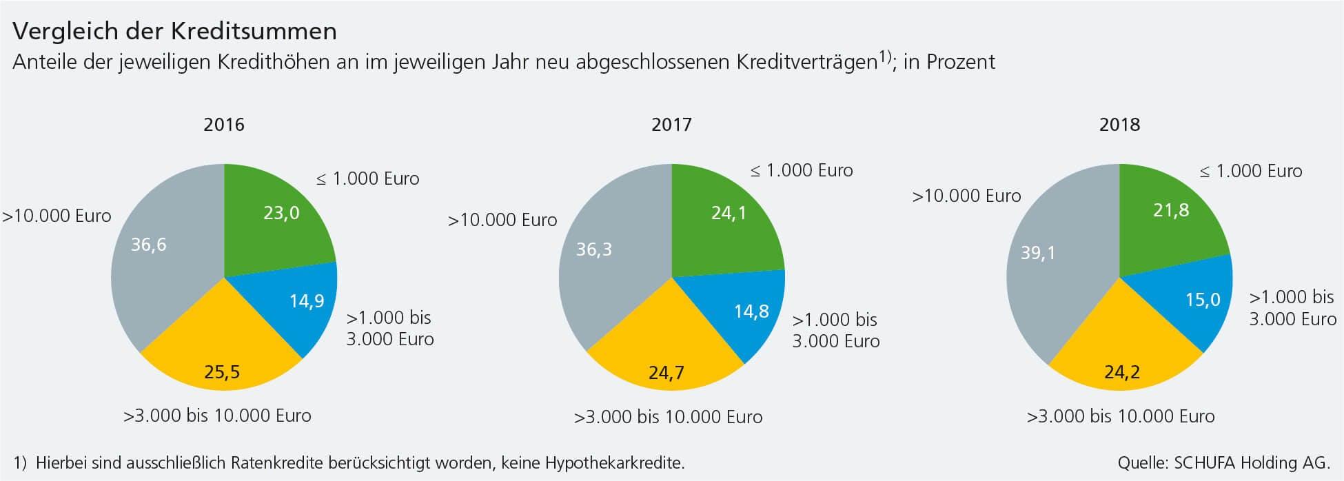 Kreditsummen 2018