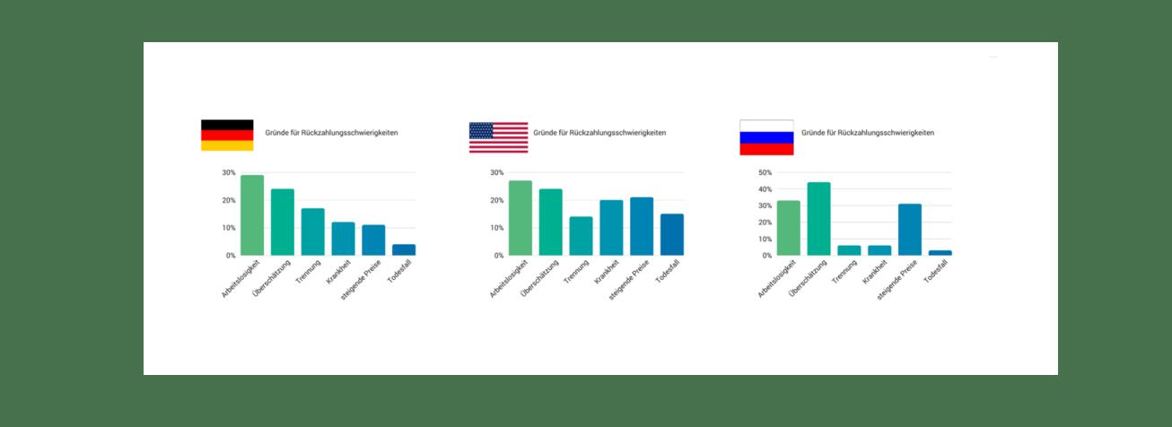 Studie Schulden Deutschland, USA, Russland vergleich