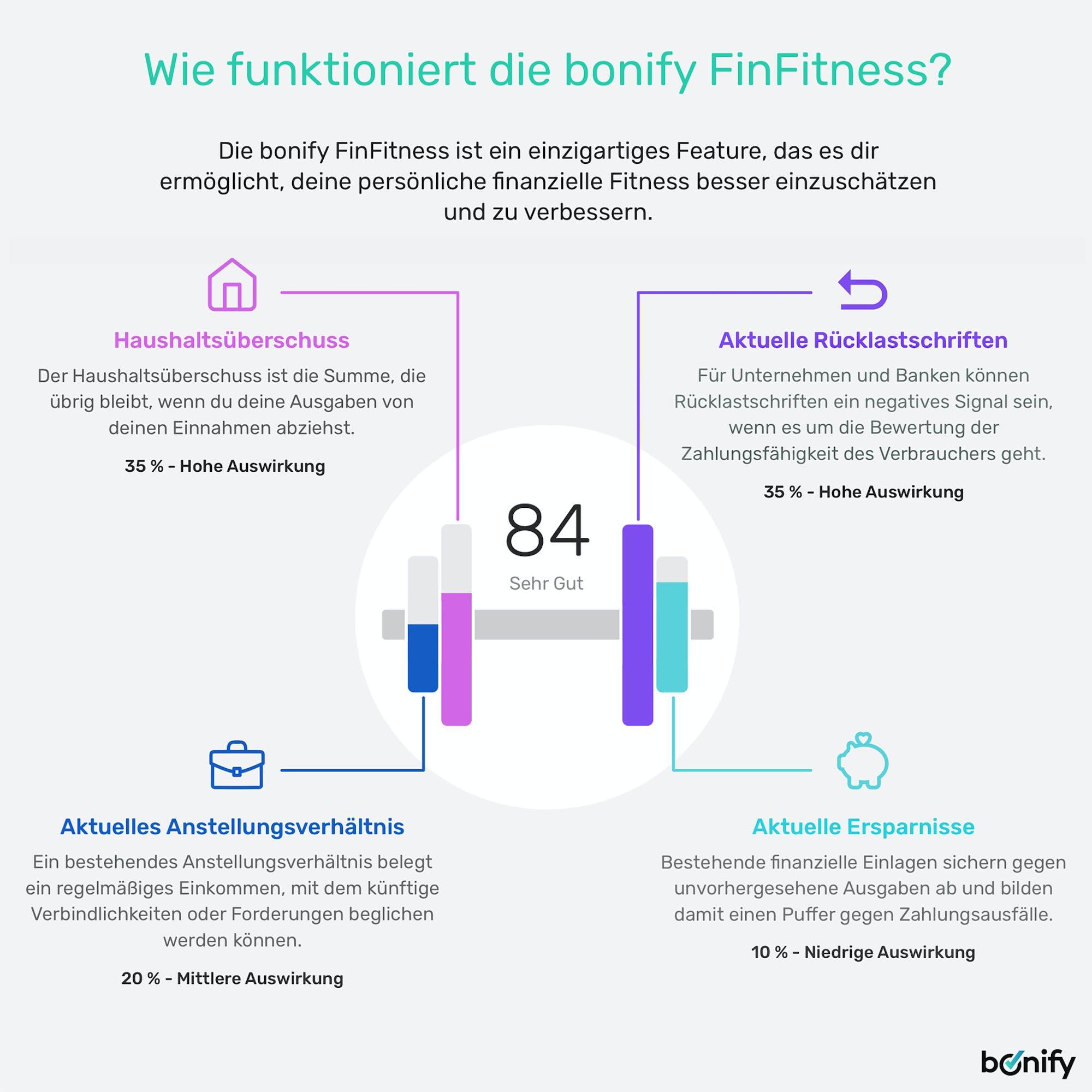 Inforgrafik FinFitness