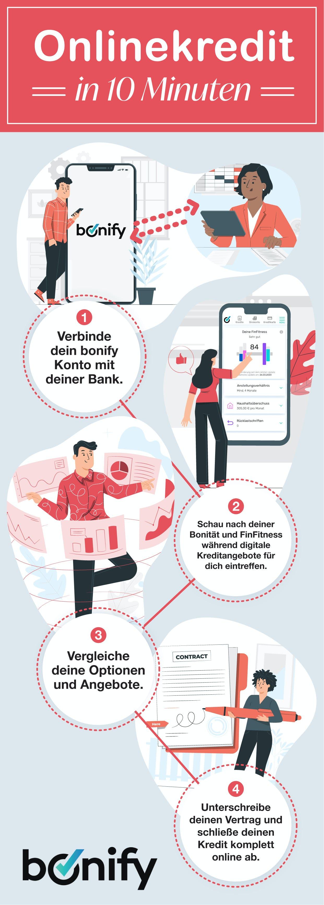 Onlinekredit in 10 Minuten - so funktionierts