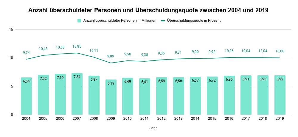 Anazhl überschuldeter Personen & Überschuldungsqute  (2004 - 2019)