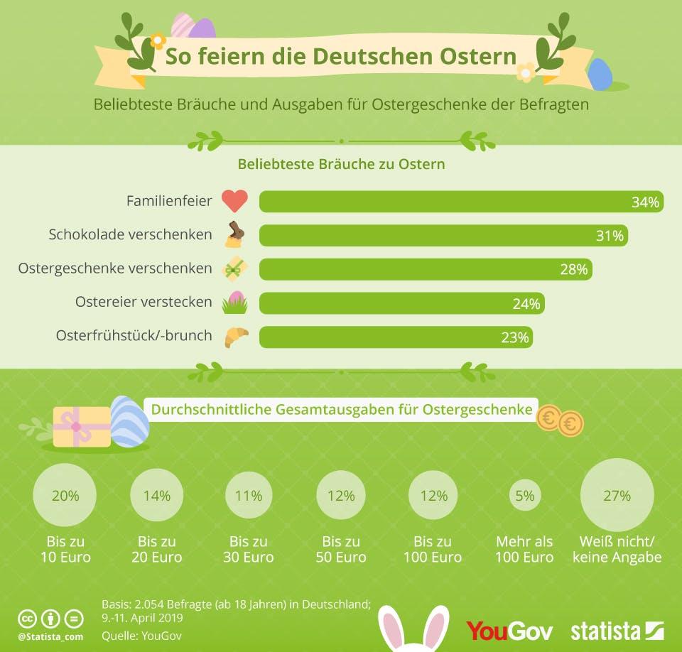 Infografik: So feiern die Deutschen Ostern | Statista