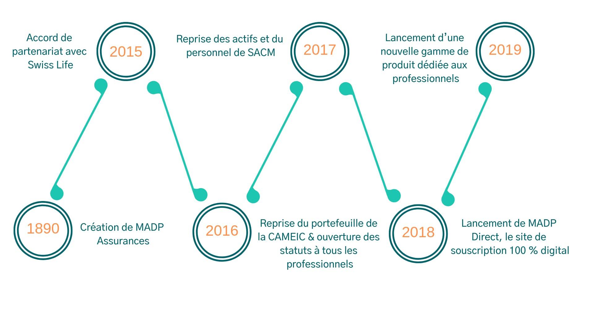 1890 : naissance de la mutuelle des pharmaciens, 2015 : lancement de la santé individuelle et agrément en protection juridique, 2016 : Lancement de la santé collective