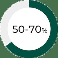 50-70 prozent menopause