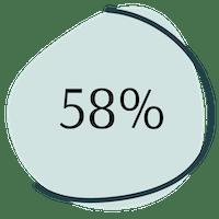 Konzentration Wechseljahre Statistik