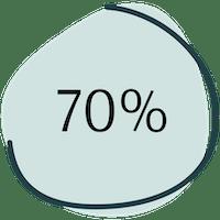 70% symptome wechseljahre