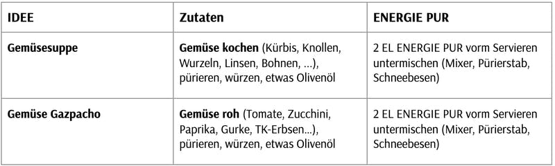 ideen-suppe-xbyx energie-protein