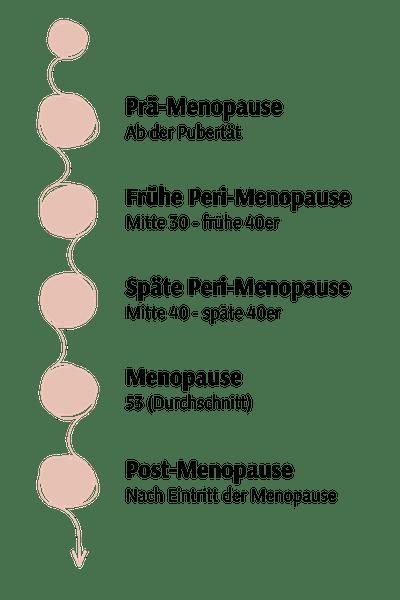 Menopause Wechseljahre Wechselhafte Stimmung