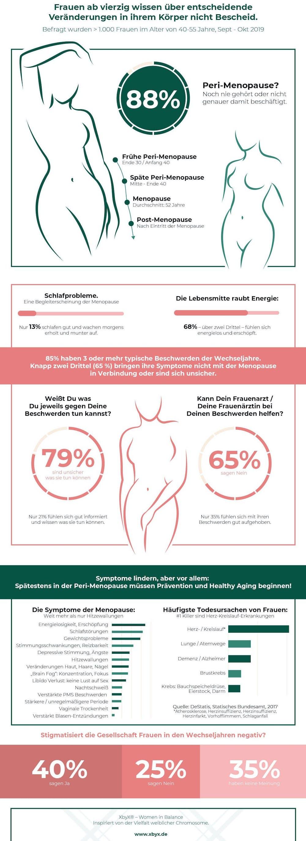 umfrage wechseljahre infografik