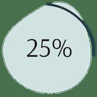 Wechseljahre Schilddrüse Statistik