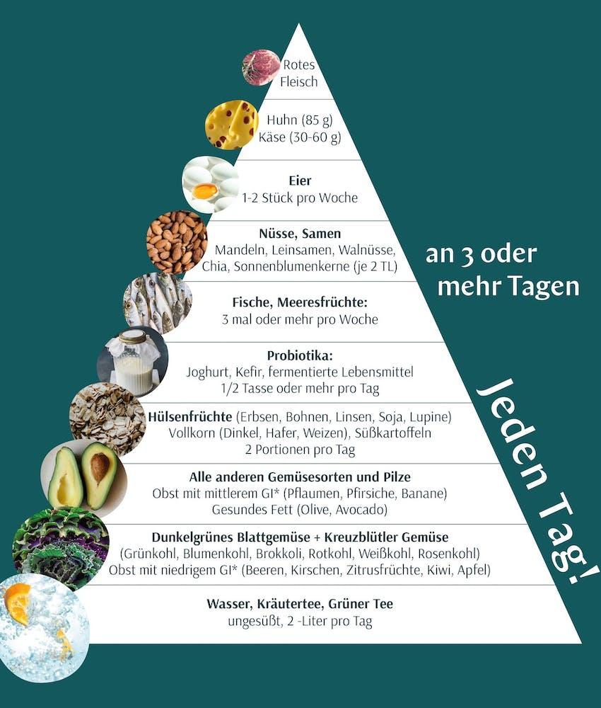 gesunde ernährung wechseljahre mediterrane mittelmeerküche gehirn brain food xbyx