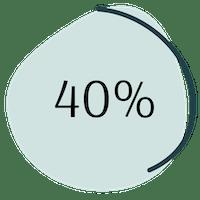 Menopause 40% Statistik