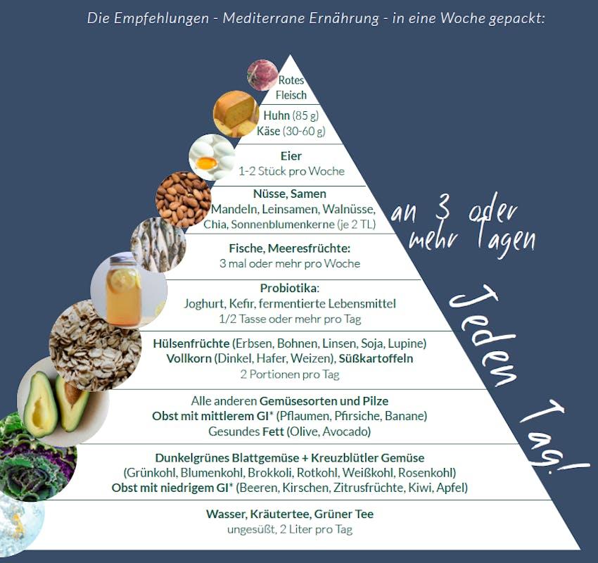 gesunde ernährung wechseljahre gehirn