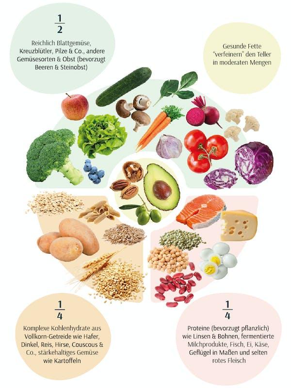 lebensmittel-gesunde-kombination-bluzucker-menopause-lebensmitte-teller