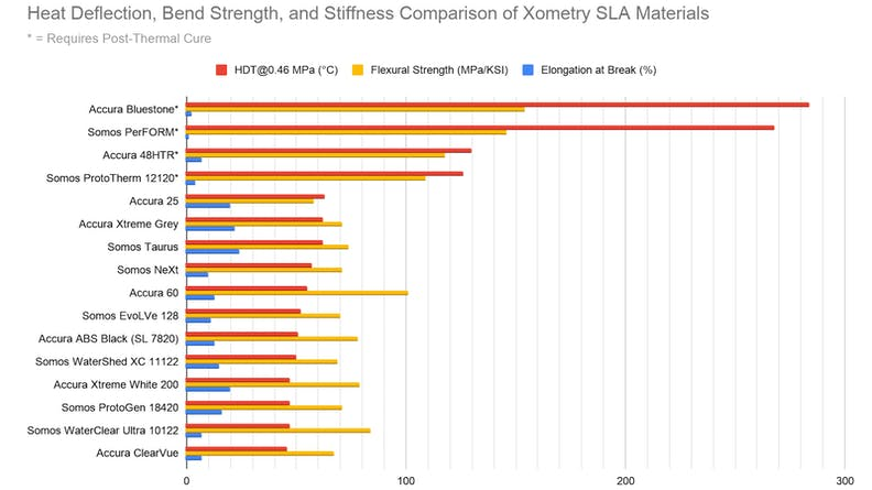 A chart comparing SLA material properties