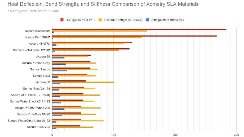 A chart comparing SLA material properties