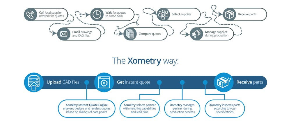Xometry Image