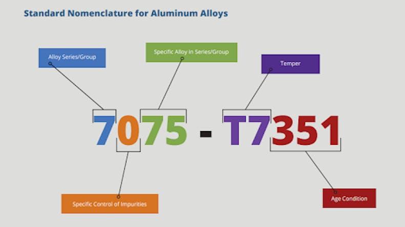 Annotation of Aluminum Alloy Nomenclature