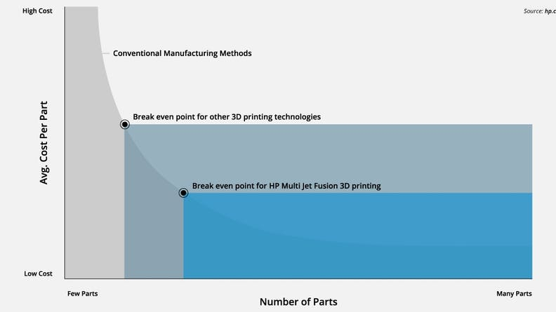 Graph showing a cost comparison for HP Multi Jet Fusion versus other manufacturing technologies