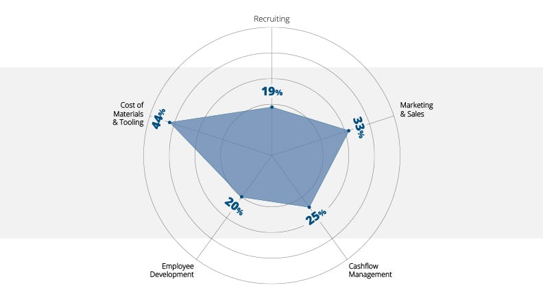 graph: Emerging concerns for small manufacturers.