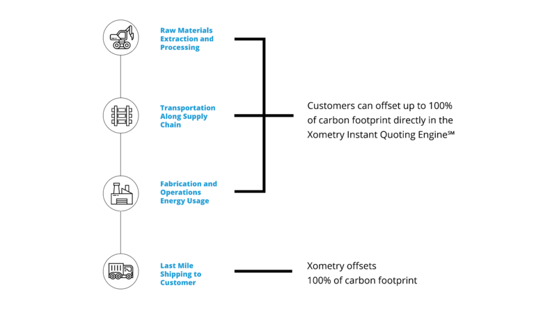 chart showing customers can offset up to 100% of carbon emissions