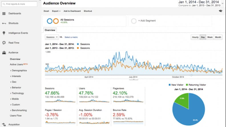 Sample view of a Google Analytics account